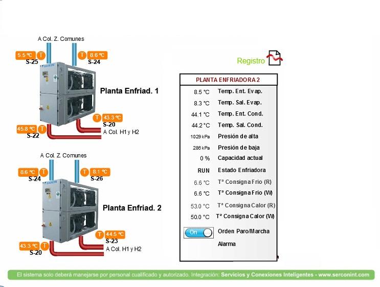 Hotel con sistema Pretel del IDAE por Modbus